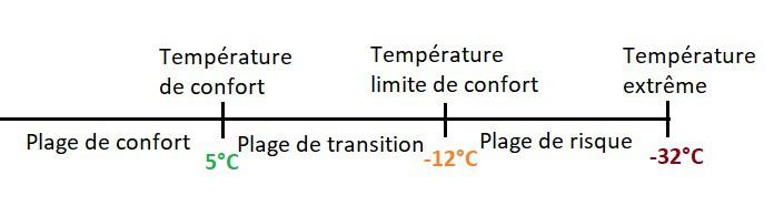 plages-de-température-sac-de-couchage